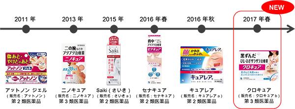 あきらめていた肌悩みを改善していく 小林製薬の『スキンケア医薬品』 製品紹介