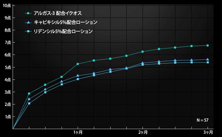 日本臨床試験協会(JACTA)による育毛評価臨床試験を行った結果